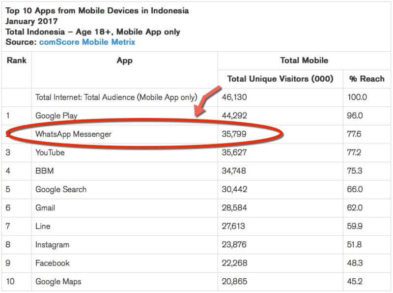 top mobileapps indonesia 2 1 1 1