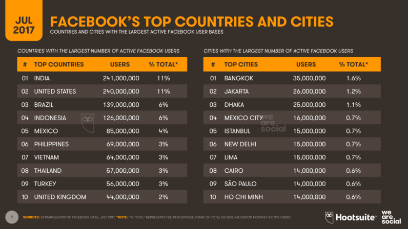 01 Facebook country rankings July 2017 796x448 1